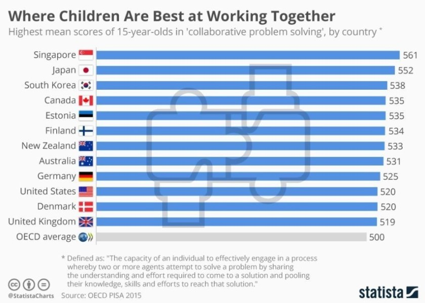 Childrenworkingtogether