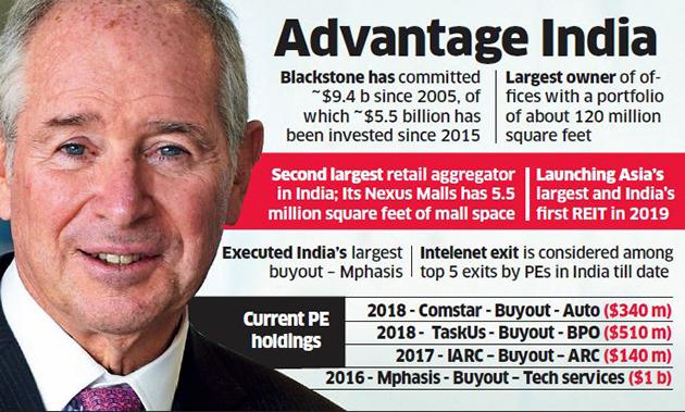 "Blackstone is ""betting big"" onIndia"