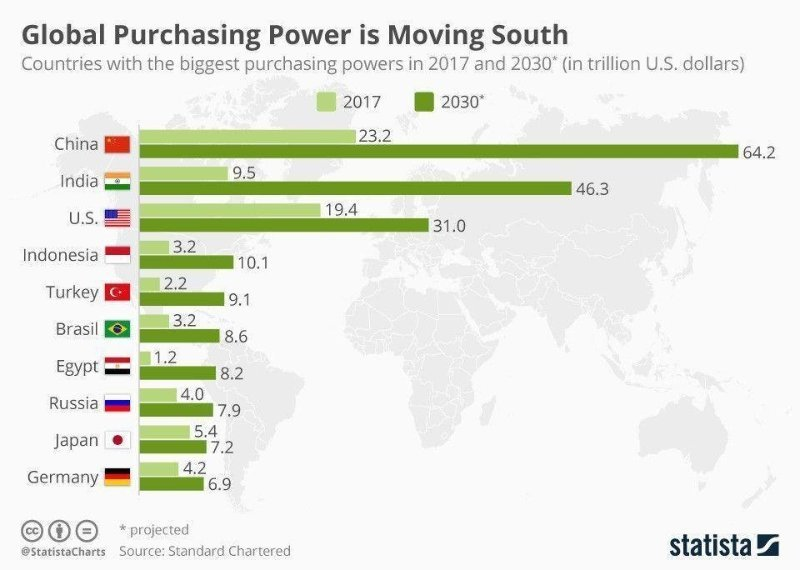 Global Purchasing Power is moving to Asia