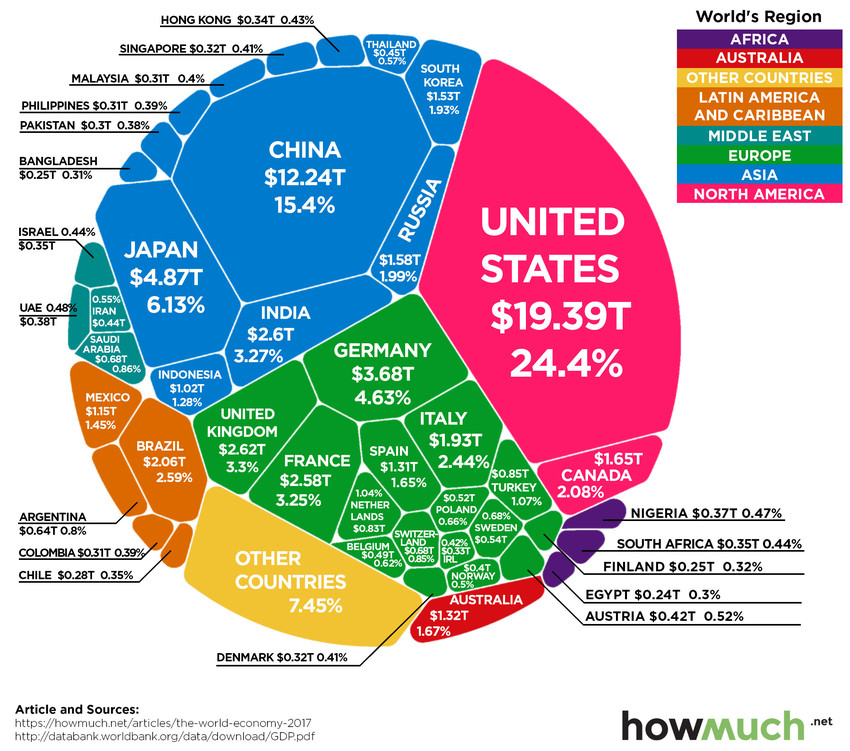 World GDP in one amazing chart