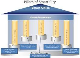 smartcities2