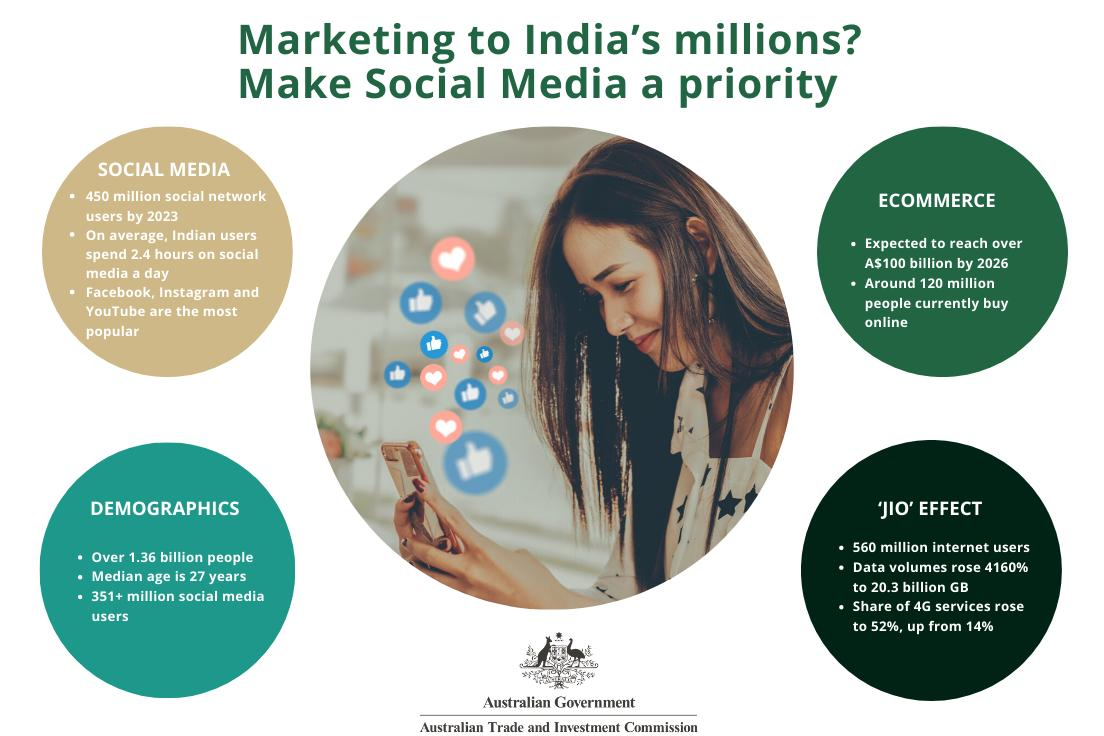 Marketing to India's millions is now about social media and e-commerce