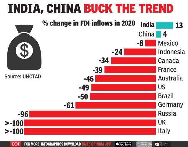 India now a top FDI destination – assuring economicgrowth